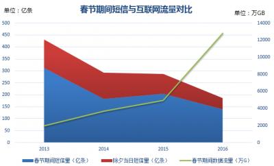 春节短信发送量同比下降16.9% 连续4年走低