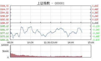 【股市】午评:沪指跌0.32% 粤港澳自贸区概念逆市领涨