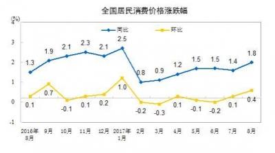 统计局:8月份全国居民消费价格同比上涨1.8%
