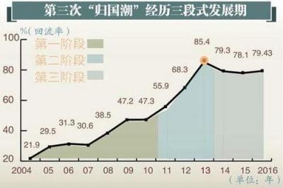 中国迎第三次留学生归国潮 他们为何都选择回来?