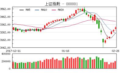 【股市】收评:多头高歌猛进沪指涨1.23% 创业板大涨3.61%