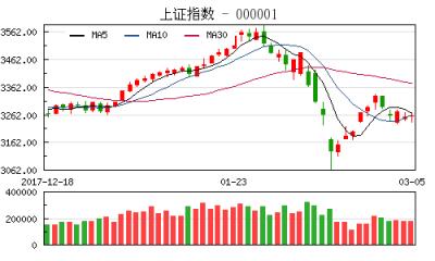 【股市】收评:沪指尾盘发力涨0.07% 创业板大涨1.34%冲击1800