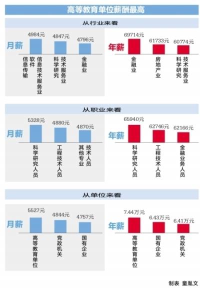 武汉2017高校毕业生薪酬报告:硕士年薪7.5万 博士10.6万