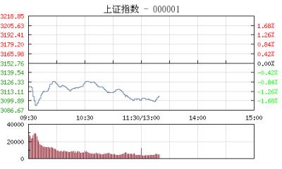 【股市】午评:沪指跌1.64%创业板拉升翻红 军工板块逆势走强