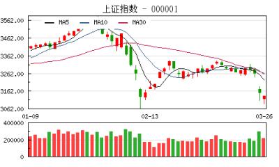 【股市】收评:沪指跌0.60%创业板大涨逾3% 题材股全线反弹