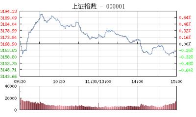 【股市】午评:沪指高开低走跌0.37% 芯片概念股逆势走强