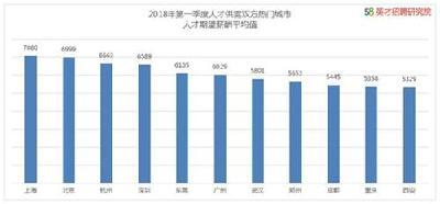 一季度求职变化:北上广不再是首选 95后爱往深圳跑