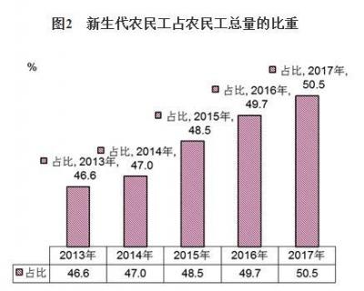 国家统计局发布2017农民工调查报告:总量2.8亿人