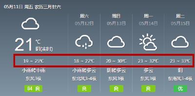 """一晴惊人!气温直冲35℃!明起天气大反转,但需小心这场""""雪""""……"""