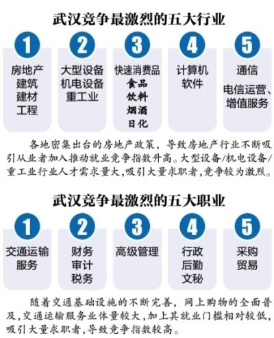 武汉夏季职场白领平均薪酬7263元 最高的是他们