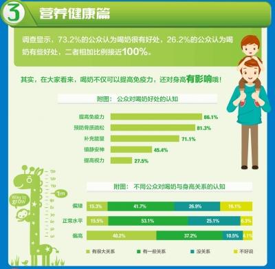 """中国人""""奶商指数""""发布,来看看你及格了吗?"""