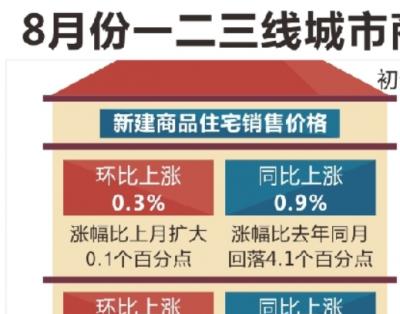国家统计局:8月份一二三线城市商品住宅价格稳中有涨