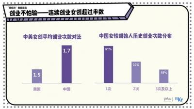 全球最成功的女企业家中国占六成!她们的共同点:不怕输