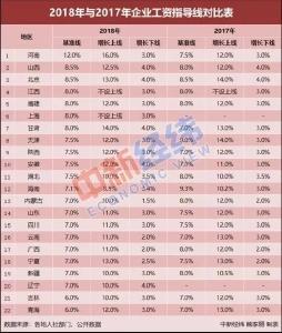 22省最新工资指导线出炉,湖北人的工资这样调…