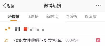 """中国女性薪酬不及男性8成?女网友:果断回家过""""三八"""""""