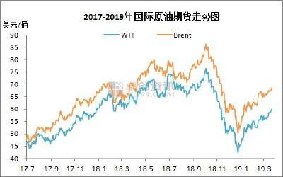 油价调价窗口今开启:或再上涨 用油成本继续增加
