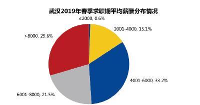 武汉春季求职期平均月薪7653元 这个行业平均薪酬最高
