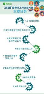 明确8项工作任务,教育部等6部门发布《高职扩招专项工作实施方案》