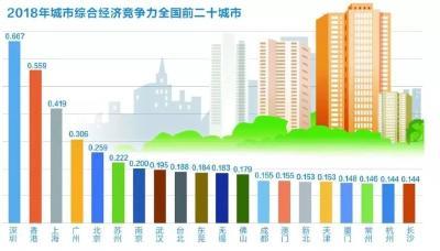中国哪个城市最有竞争力?最宜居?报告来了→