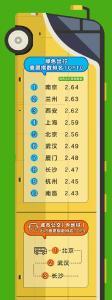 今年二季度,中国最堵的城市是哪里?