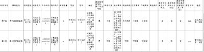@黄冈人:公开招考8人!期待你的加入!
