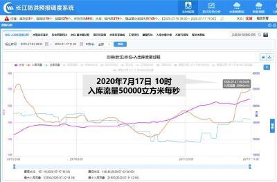 刚刚,长江今年第2号洪水形成
