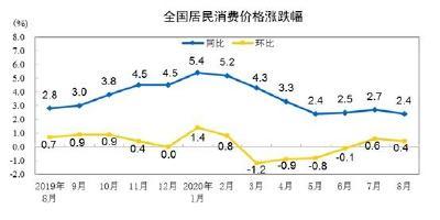 国家统计局:8月份居民消费价格同比上涨2.4%