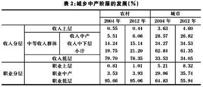 李强 王昊:当前中产阶层壮大面临的结构性难题