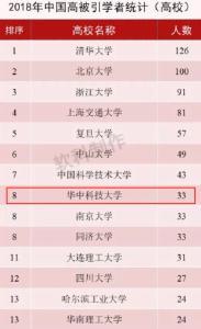 华科大33位学者入选2018年中国高被引学者榜单