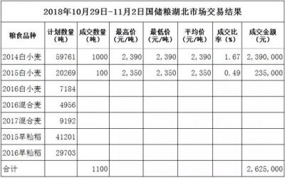 【周报】陈稻弱势运行 小麦静等明年托市价(10.29-11.02)