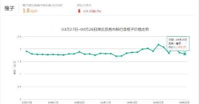 【行情】4月26日湖北橙子产地:均价1.75元/斤 较昨日下跌0.02元,跌幅1.12%