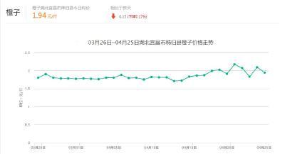 【行情】4月25日湖北橙子:均价2.68元/斤 较昨日上涨0.01元,涨幅0.37%