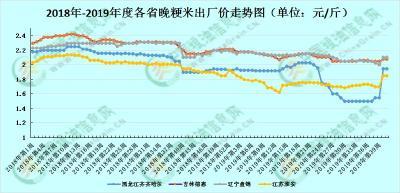 2019年10月14日 水稻价格行情