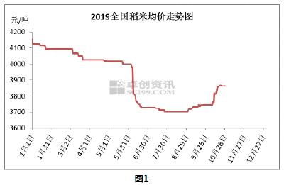 2019年10月30日 水稻价格行情