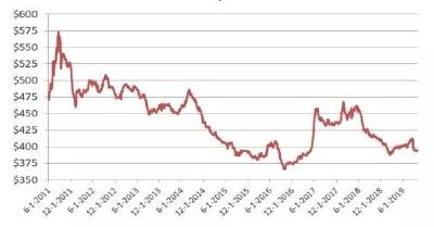 2019年10月15日 水稻价格行情