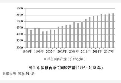 中国的粮食安全白皮书发布:吃饱饭不求人!中国实现谷物基本自给