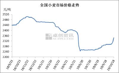 2019年10月23日 小麦价格行情