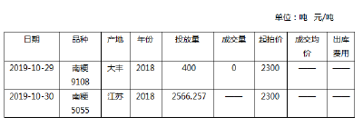 2019年11月04日 水稻价格行情