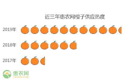 2019年橙子供需分析报告及2020年橙子价格行情预测
