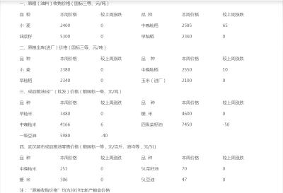 (4-20)湖北省粮油市场平均价格监测表:稻市购销价增量减 面粉价格小幅上涨