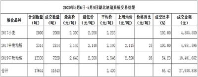 省内新麦零星上市 中晚籼稻价格回稳  5月6日-5月9日  武汉国家粮食交易中心交易周报