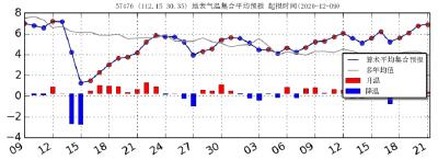 12月13日-15日江汉平原有雨雪过程,越冬作物需防范冰冻灾害